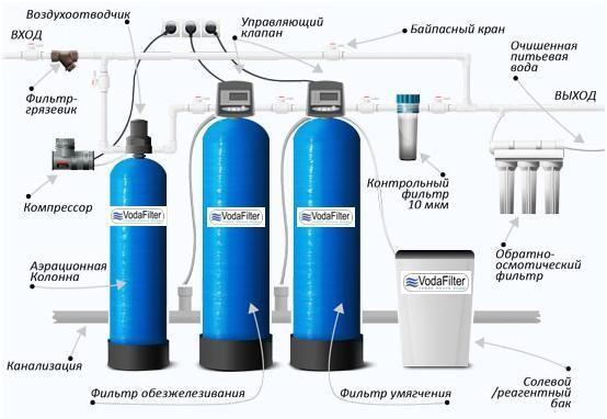 Фильтр для очистки воды из скважины своими руками